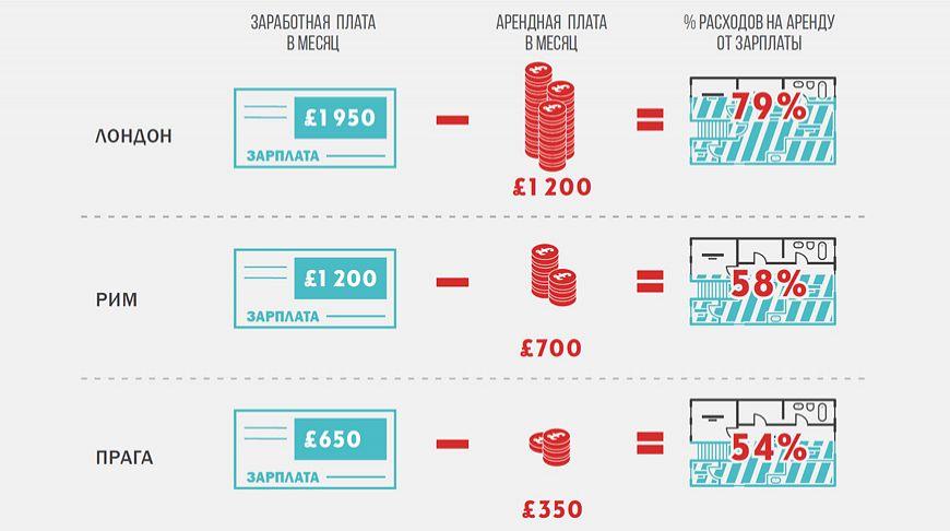 цены на квартиру в европе