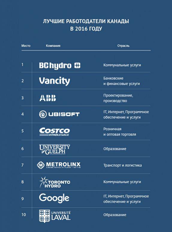 Российские компании в канаде готовый европа купить тц